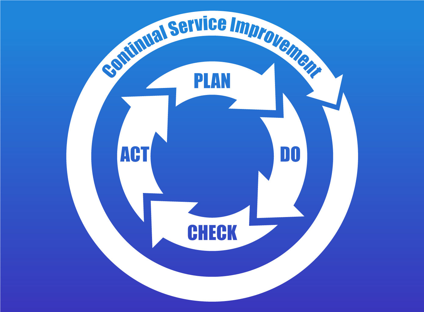 Continual-Service-Improvement