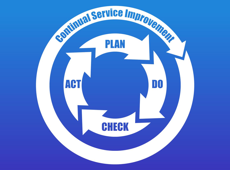 Continual-Service-Improvement